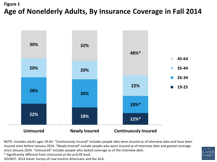 Figure 1: Age of Nonelderly Adults, By Insurance Coverage in Fall 2014