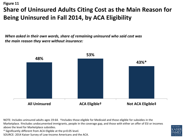 Figure 11: Share of Uninsured Adults Citing Cost as the Main Reason for Being Uninsured in Fall 2014, by ACA Eligibility