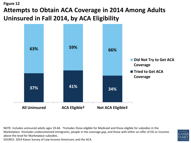 Figure 12: Attempts to Obtain ACA Coverage in 2014 Among Adults Uninsured in Fall 2014, by ACA Eligibility