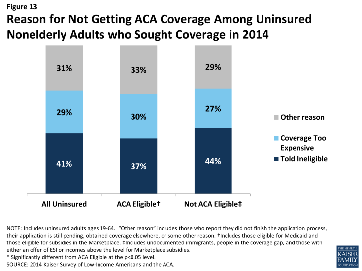 Figure 13: Reason for Not Getting ACA Coverage Among Uninsured Nonelderly Adults who Sought Coverage in 2014