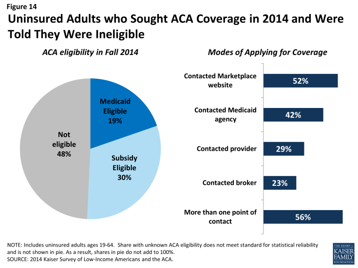 Figure 14: Uninsured Adults who Sought ACA Coverage in 2014 and Were Told They Were Ineligible