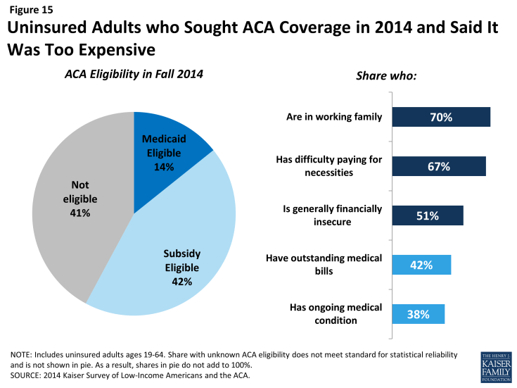 Figure 15: Uninsured Adults who Sought ACA Coverage in 2014 and Said It Was Too Expensive