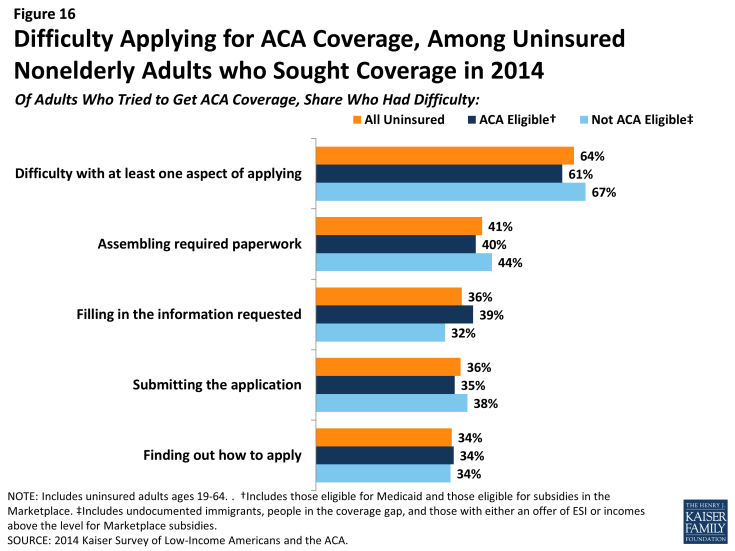 Figure 16: Difficulty Applying for ACA Coverage, Among Uninsured Nonelderly Adults who Sought Coverage in 2014