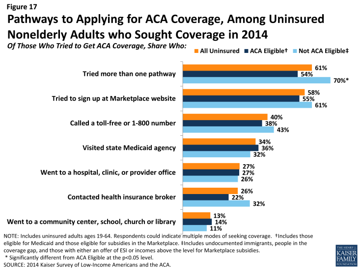 Figure 17: Pathways to Applying for ACA Coverage, Among Uninsured Nonelderly Adults who Sought Coverage in 2014