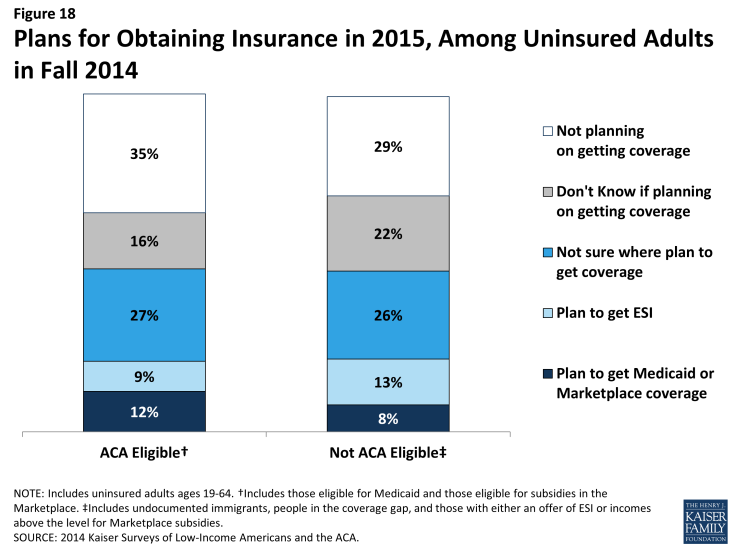 Figure 18: Plans for Obtaining Insurance in 2015, Among Uninsured Adults in Fall 2014