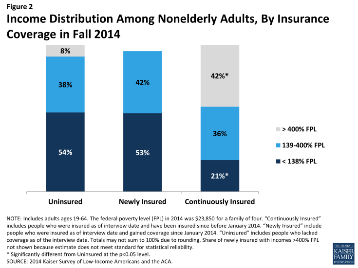 Figure 2: Income Distribution Among Nonelderly Adults, By Insurance Coverage in Fall 2014