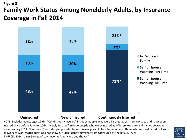 Figure 3: Family Work Status Among Nonelderly Adults, by Insurance Coverage in Fall 2014