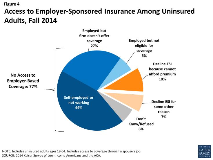 Figure 4: Access to Employer-Sponsored Insurance Among Uninsured Adults, Fall 2014