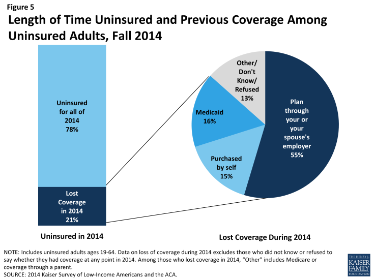 Figure 5: Length of Time Uninsured and Previous Coverage Among Uninsured Adults, Fall 2014