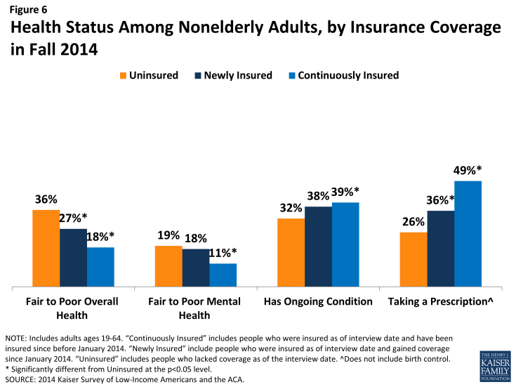 Figure 6: Health Status Among Nonelderly Adults, by Insurance Coverage in Fall 2014