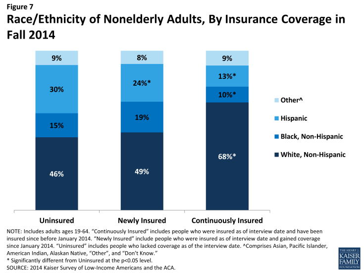 Figure 7: Race/Ethnicity of Nonelderly Adults, By Insurance Coverage in Fall 2014