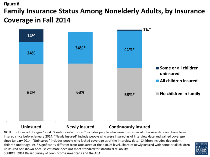 Figure 8: Family Insurance Status Among Nonelderly Adults, by Insurance Coverage in Fall 2014