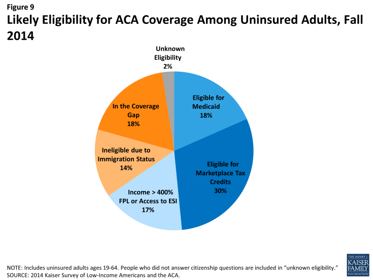 Figure 9: Likely Eligibility for ACA Coverage Among Uninsured Adults, Fall 2014