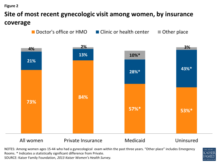 Figure 2: Site of most recent gynecologic visit among women, by insurance coverage