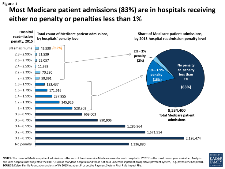 Figure 1: Most Medicare patient admissions (83%) are in hospitals receiving either no penalty or penalties less than 1%