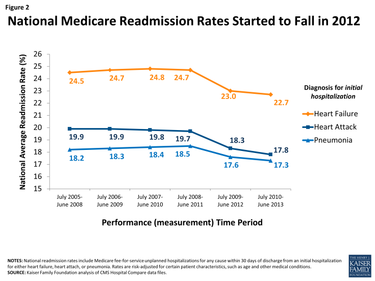 Figure 2: National Medicare Readmission Rates Started to Fall in 2012