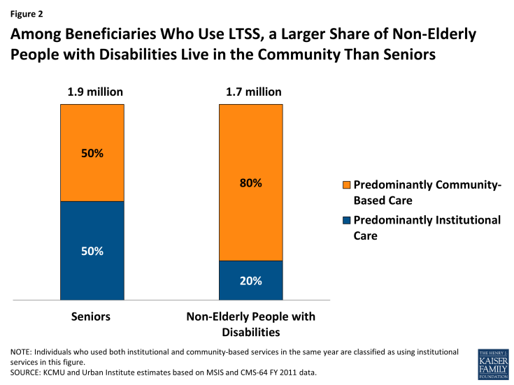 Figure 2: Among Beneficiaries Who Use LTSS, a Larger Share of Non-Elderly People with Disabilities Live in the Community Than Seniors
