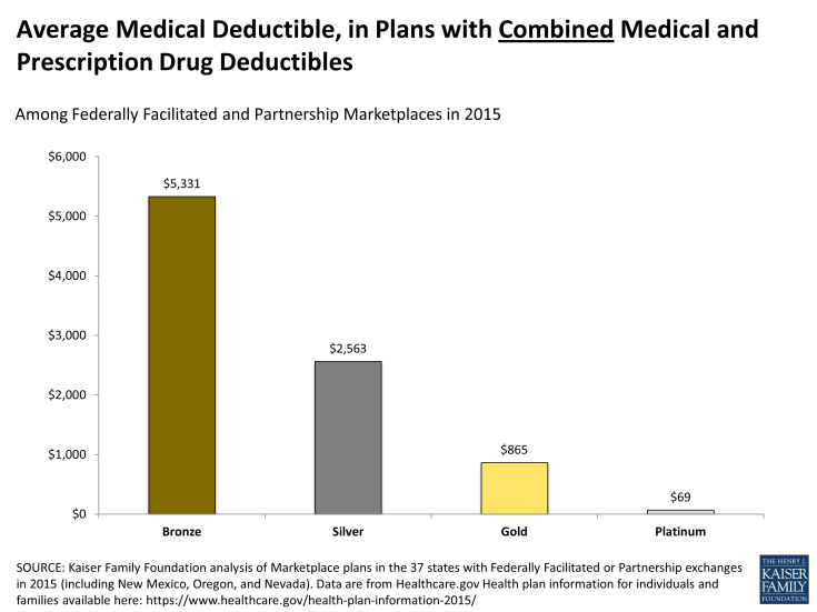 Average Medical Deductible, in Plans with Combined Medical and Prescription Drug Deductibles