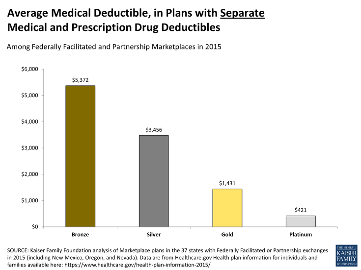 Average Medical Deductible, in Plans with Separate Medical and Prescription Drug Deductibles