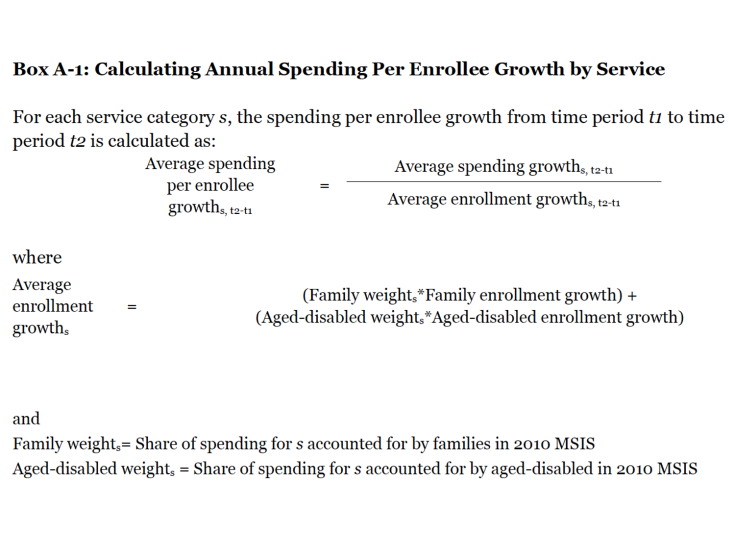 Box A-1: Calculating Annual Spending Per Enrollee Growth by Service