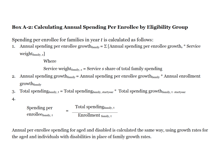 Box A-2: Calculating Annual Spending Per Enrollee by Eligibility Group
