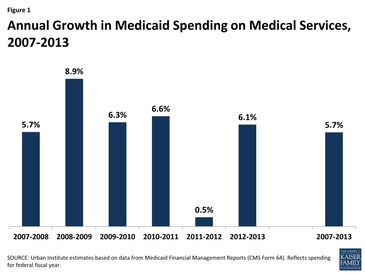 Figure 1: Annual Growth in Medicaid Spending on Medical Services, 2007-2013
