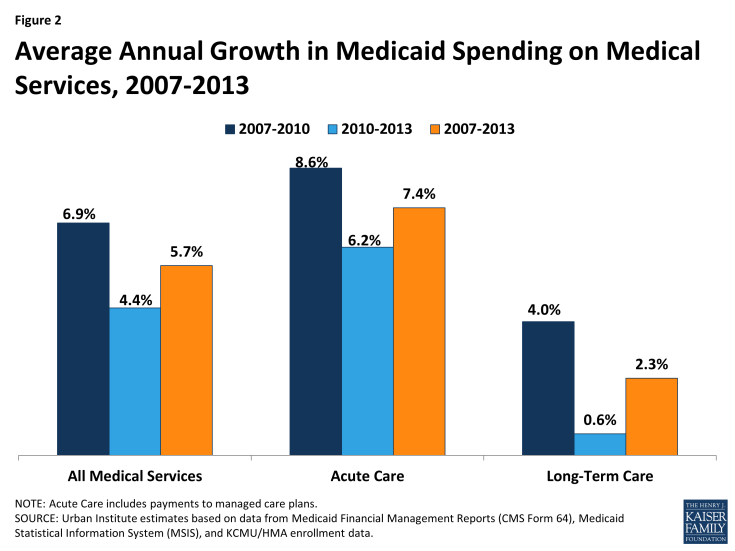Figure 2: Average Annual Growth in Medicaid Spending on Medical Services, 2007-2013