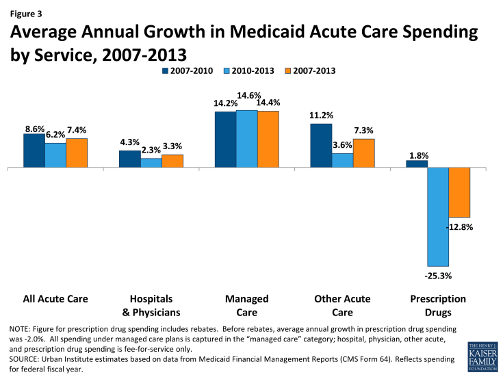 Figure 3: Average Annual Growth in Medicaid Acute Care Spending by Service, 2007-2013