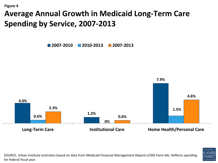Figure 4: Average Annual Growth in Medicaid Long-Term Care Spending by Service, 2007-2013