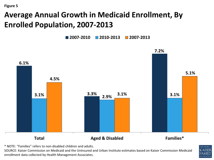 Figure 5: Average Annual Growth in Medicaid Enrollment, By Enrolled Population, 2007-2013