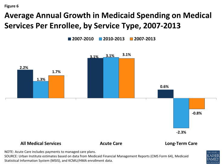 Figure 6: Average Annual Growth in Medicaid Spending on Medical Services Per Enrollee, by Service Type, 2007-2013