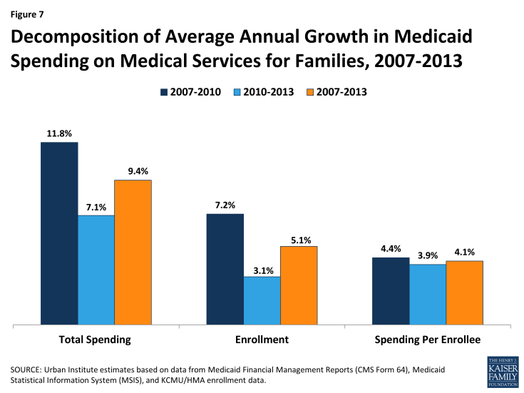Figure 7:  Decomposition of Average Annual Growth in Medicaid Spending on Medical Services for Families, 2007-2013