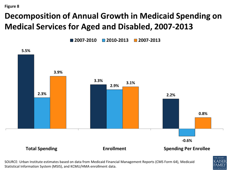 Figure 8: Decomposition of Annual Growth in Medicaid Spending on Medical Services for Aged and Disabled, 2007-2013