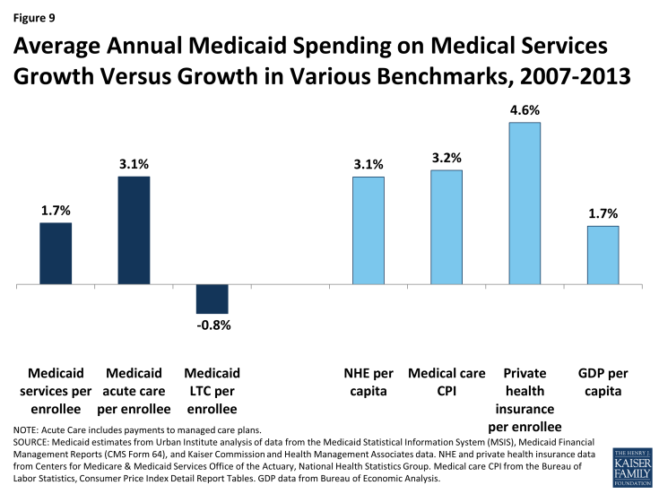 Figure 9: Average Annual Medicaid Spending on Medical Services Growth Versus Growth in Various Benchmarks, 2007-2013