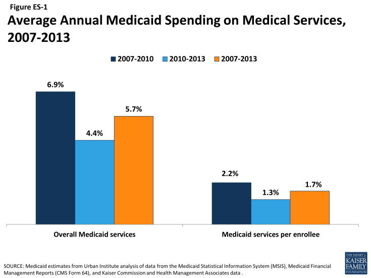 Figure ES-1: Average Annual Medicaid Spending on Medical Services, 2007-2013