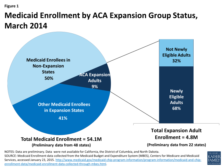 Figure 1: Medicaid Enrollment by ACA Expansion Group Status, March 2014