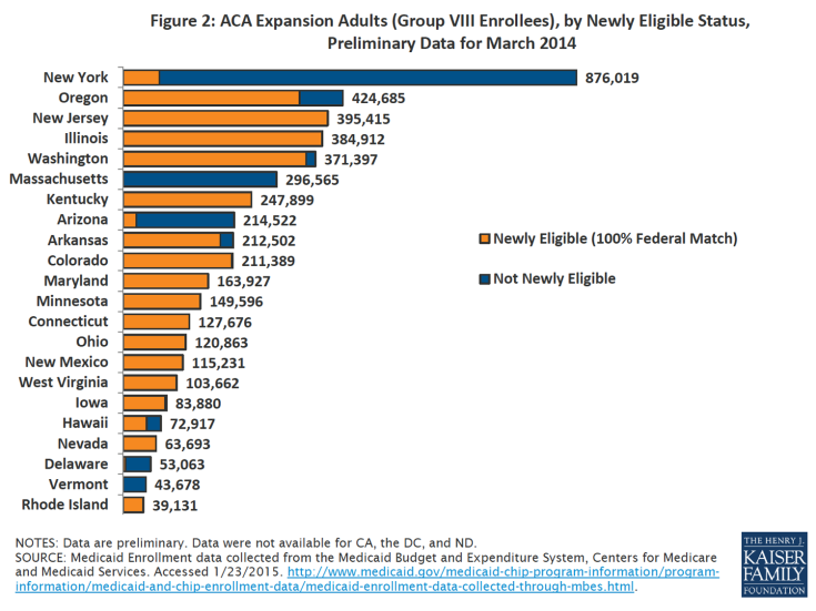 Figure 2: ACA Expansion Adults (Group VIII Enrollees), by Newly Eligible Status, Preliminary Data for March 2014