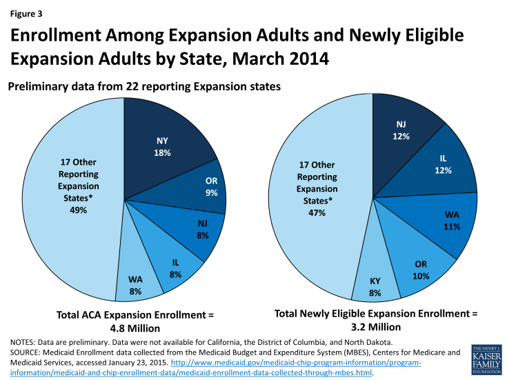 Figure 3: Enrollment Among Expansion Adults and Newly Eligible Expansion Adults by State, March 2014