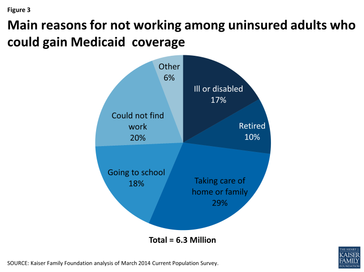 Figure 3: Main reasons for not working among uninsured adults who could gain Medicaid  coverage