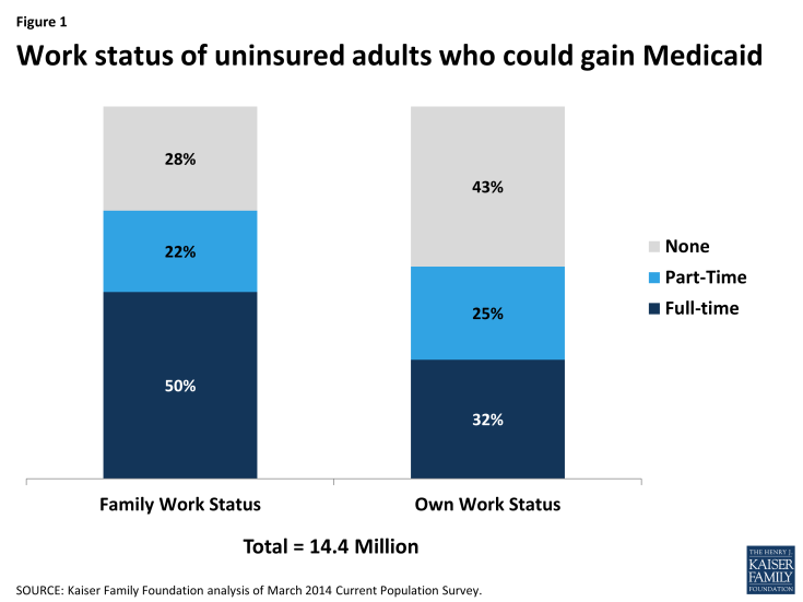 Figure 1: Work status of uninsured adults who could gain Medicaid