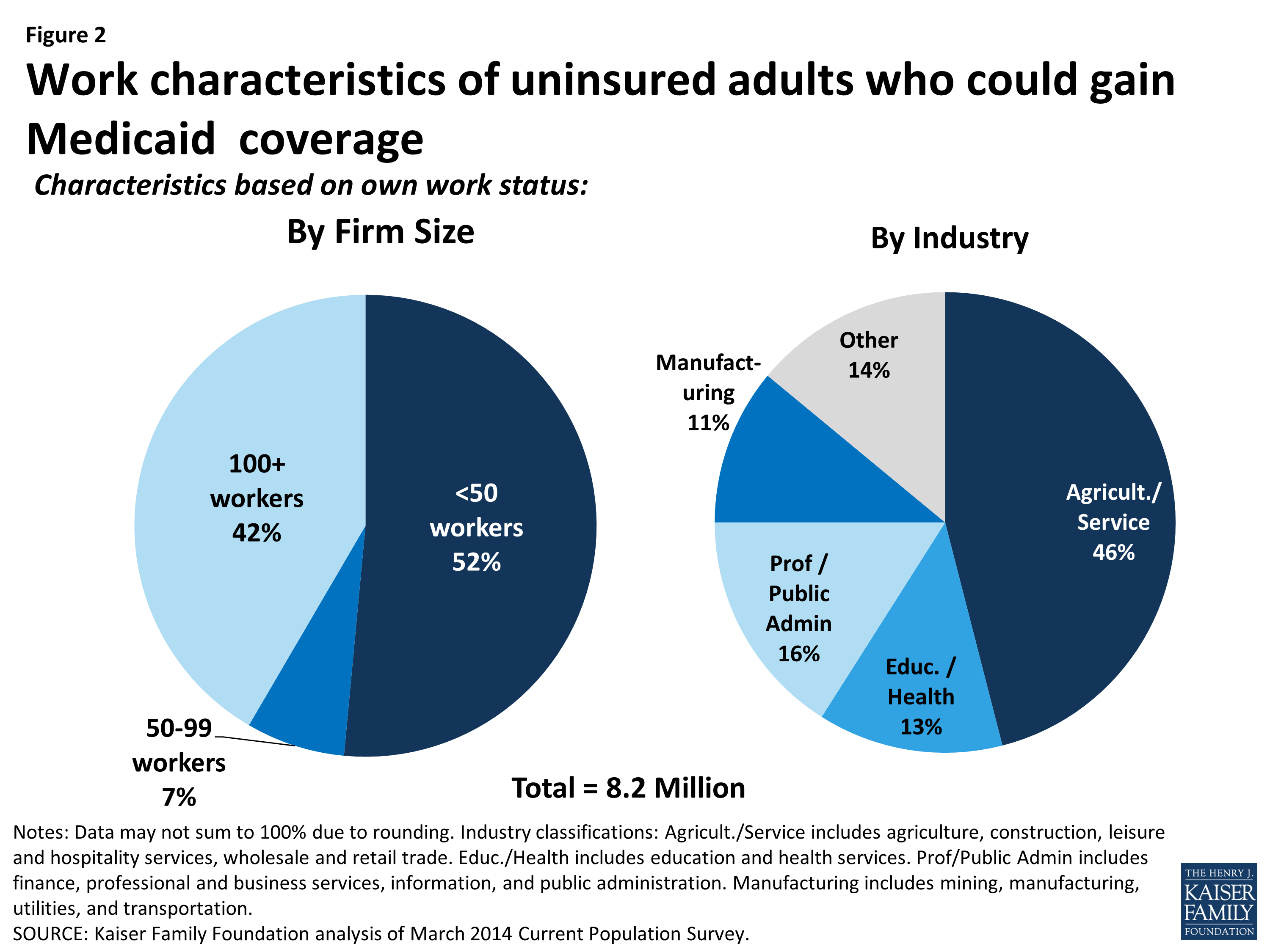 Are Uninsured Adults Who Could Gain Medicaid Coverage ...