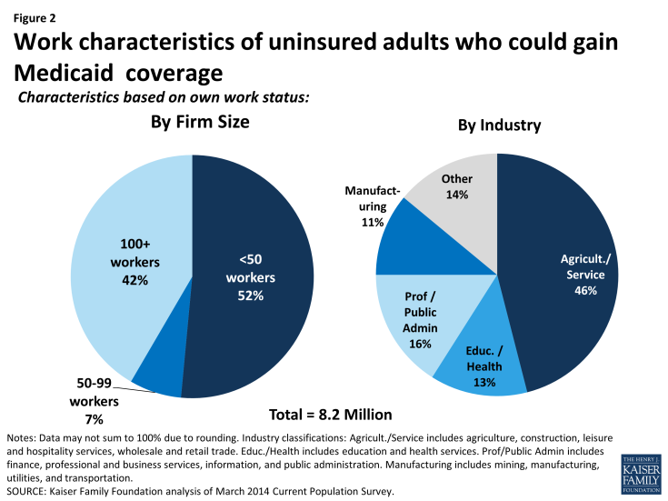 Figure 2: Work characteristics of uninsured adults who could gain Medicaid  coverage
