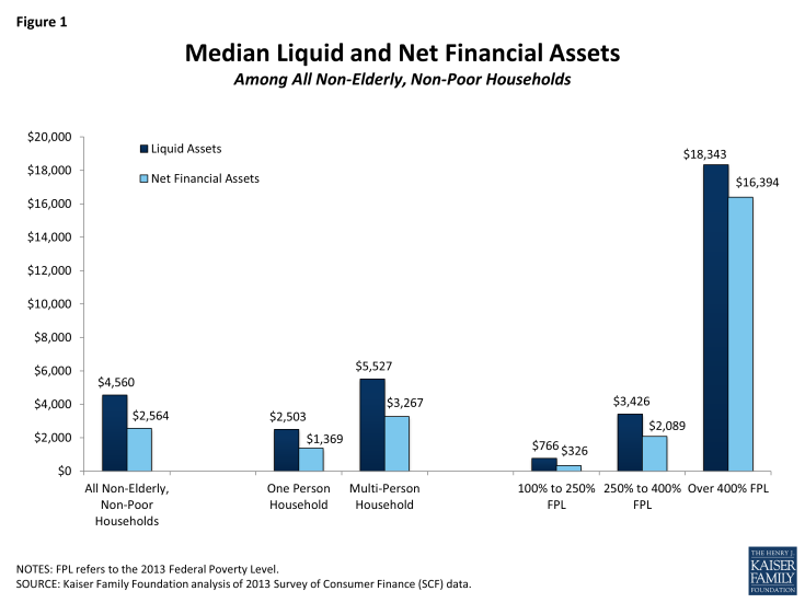Figure 1: Median Liquid and Net Financial Assets Among All Non-Elderly, Non-Poor Households