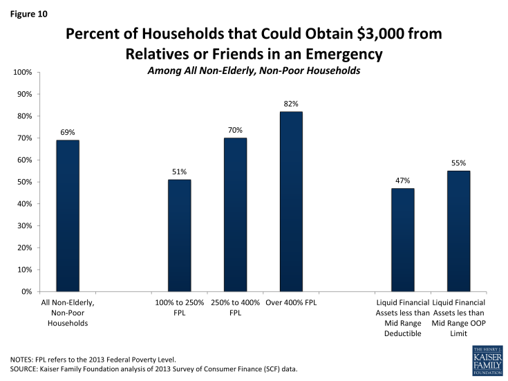 Figure 10: Percent of Households that Could Obtain $3,000 from Relatives or Friends in an Emergency Among All Non-Elderly, Non-Poor Households