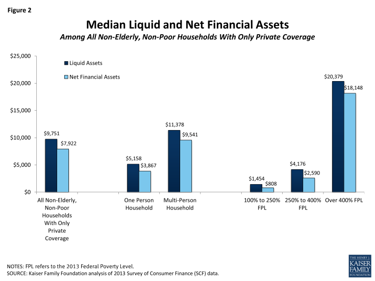 Figure 2: Median Liquid and Net Financial Assets Among All Non-Elderly, Non-Poor Households With Only Private Coverage