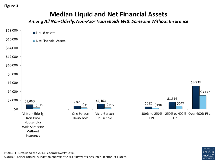 Figure 3: Median Liquid and Net Financial Assets Among All Non-Elderly, Non-Poor Households With Someone Without Insurance