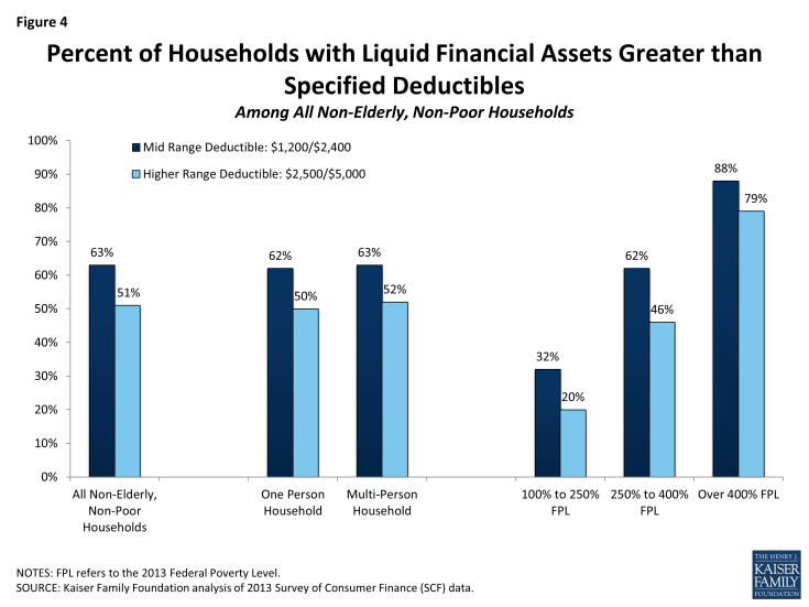 Figure 4: Percent of Households with Liquid Financial Assets Greater than Specified Deductibles Among All Non-Elderly, Non-Poor Households