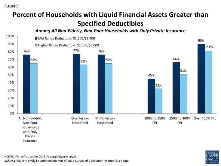Figure 5: Percent of Households with Liquid Financial Assets Greater than Specified Deductibles Among All Non-Elderly, Non-Poor Households with Only Private Insurance