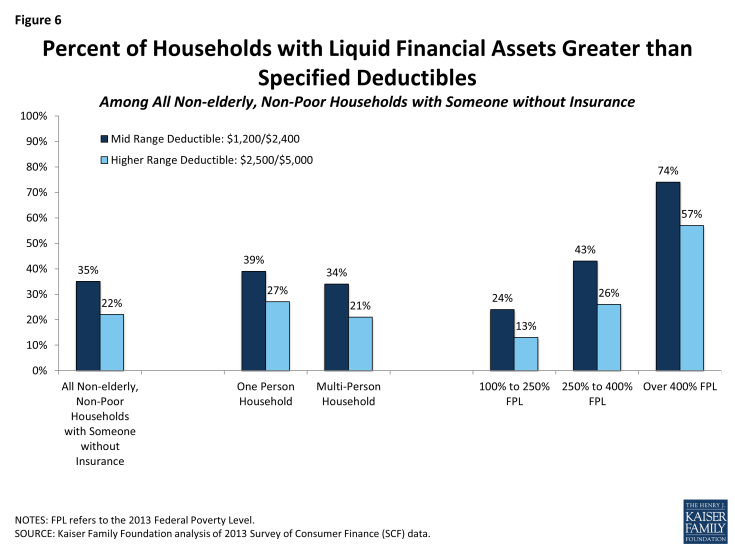 Figure 6: Percent of Households with Liquid Financial Assets Greater than Specified Deductibles Among All Non-elderly, Non-Poor Households with Someone without Insurance