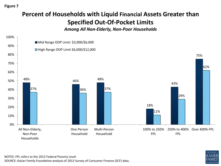 Figure 7: Percent of Households with Liquid Financial Assets Greater than Specified Out-Of-Pocket Limits Among All Non-Elderly, Non-Poor Households